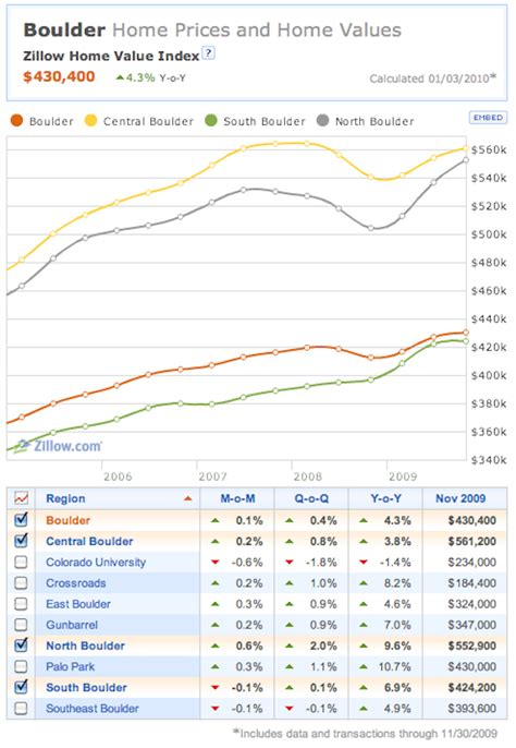 boulder home prices in november says zillow