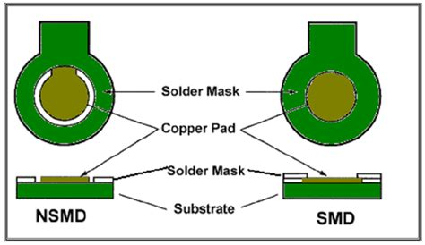 pads layout via definition pcb designers bga design guidelines blog jaapson blog and