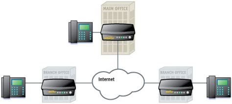 mobile voip connect voip solutions