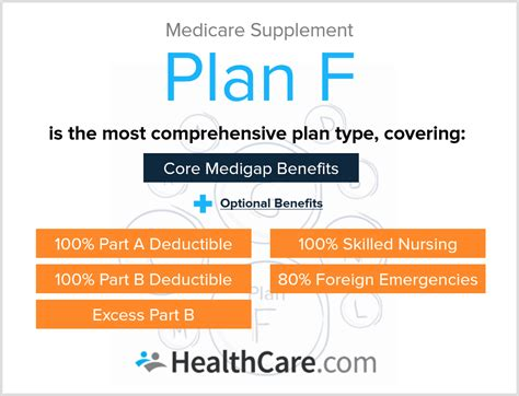 supplement plan what do medicare supplements cost