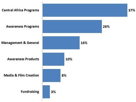 visualizing big data bar charts bad charts and charts for kony 2012 versta research