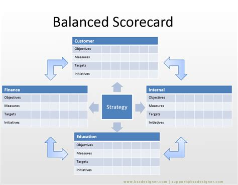 Free 16 Balanced Scorecard Exles And Templates Brand Strategy Scorecard Template