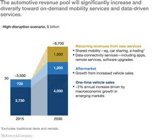 Mckinsey Company Connected Car Automotive Value Chain Unbound Disruptive Trends That Will Transform The Auto Industry