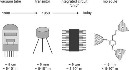 integrated circuits miniaturization integrated circuits miniaturization 28 images lecture 1 introduction to diodes edited