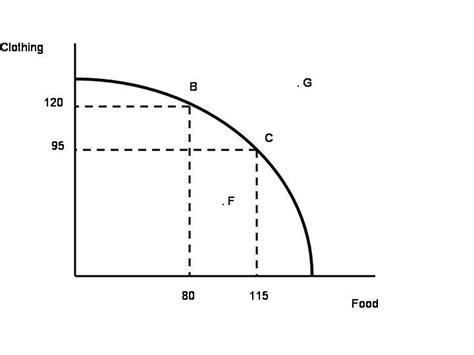 ppf diagram economics econ 101 study cards economics 101 with hagen at western