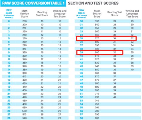 how many sections are on the act how is the sat scored scoring charts