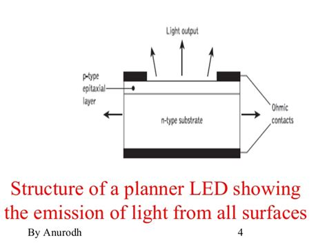 pin diode structure led pin diode