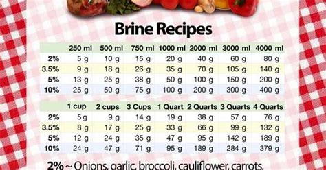 brine calculation chart this might come in handy if i end up with one pickling cucumber again