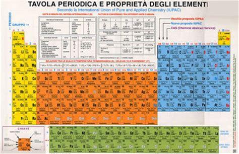 tavola periodica non metalli impariamo insieme la tavola periodica