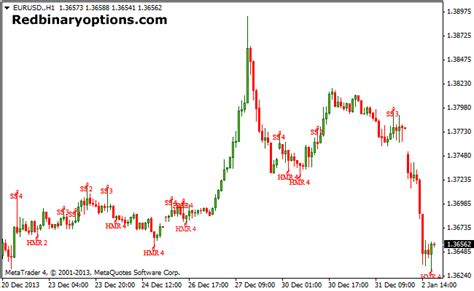 candlestick pattern matlab how to trade binary option with candlesticks on mt4
