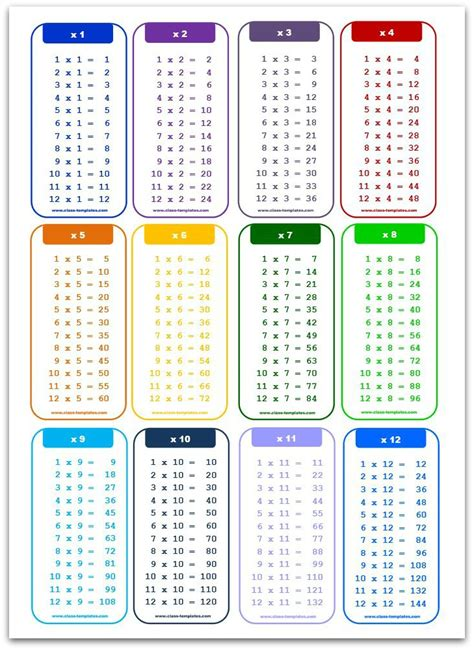 multiplication table multiplication charts