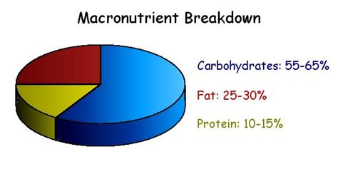carbohydrates proteins and lipids are considered what are macronutrients kayciewallace