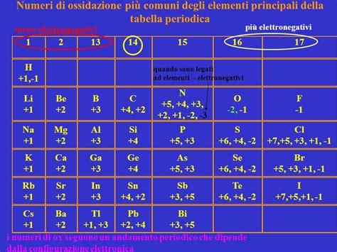 tavola periodica degli elementi con numero di ossidazione il numero di ossidazione ppt scaricare