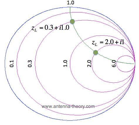 capacitive reactance smith chart capacitive reactance smith chart 28 images the smith chart constant reactance chapter 9