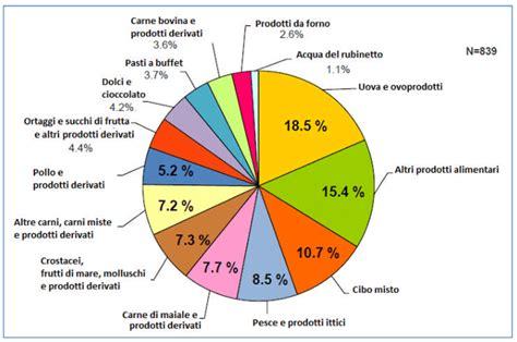 infezione alimentare le malattie infettive di origine alimentare