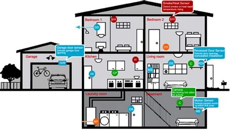 antifurto box auto come funziona un antifurto per la casa wireless