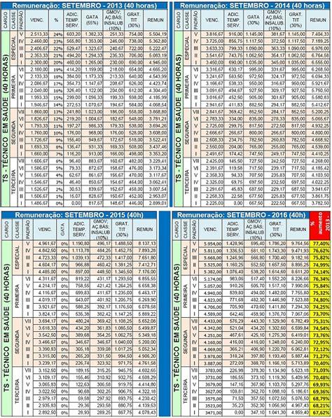 tabela de salario sindicato construo civil 2016 rj tabela do piso salarial 2016 rj tabelas confira como