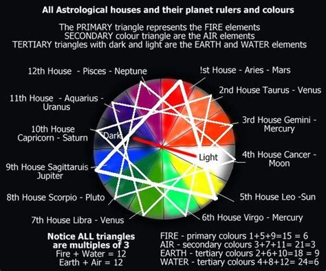astrology colors pinterest the world s catalog of ideas