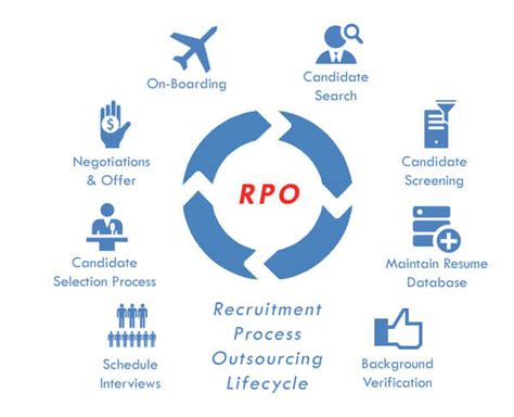 it recruitment process that works proven strategies industry benchmarks and expert intel to supercharge your tech hiring books how to choose a recruitment process outsourcing rpo