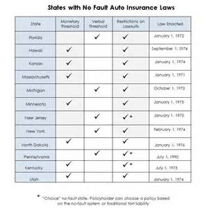 new york state car insurance laws no fault auto insurance states and laws carsdirect
