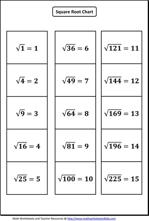 Squares And Square Roots Worksheets by Square Root Worksheets Find The Square Root Of Whole