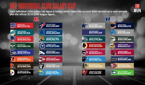 team salary nfl players association 2016 adjusted team salary caps