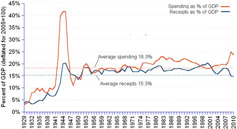 us federal spending as a of