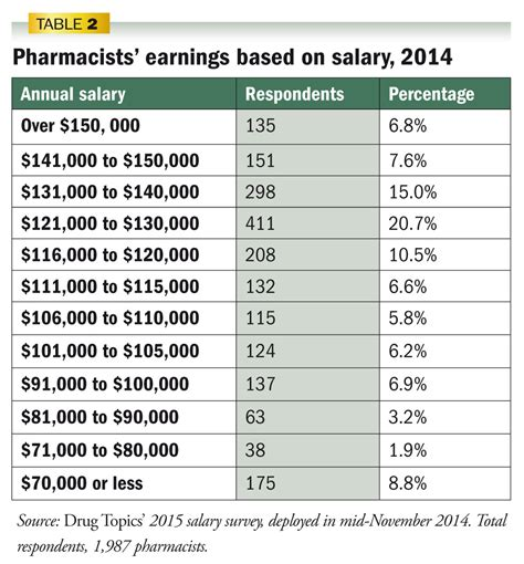topics 2015 salary survey pharmacist incomes hold steady topics