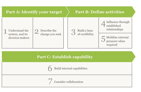 advocacy strategy template seven steps to effective advocacy social ventures australia