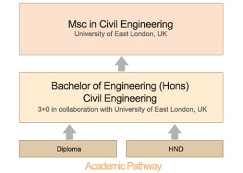 Civil Engineering Mba Degree by Matrix Pacific S Page My Edagent