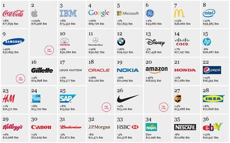 best brand interbrand reveals top 100 global brands in 2012 branding magazine