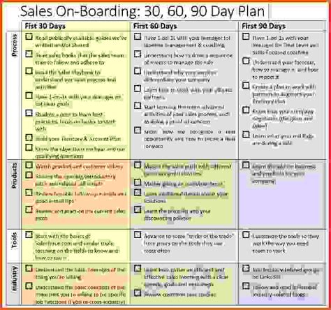 Sales Onboarding 30 60 90 Day Plan Brian Groth Linkedin 90 day calendar template for 2016 calendar template 2016