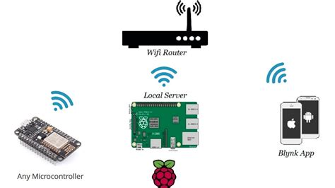 Raspberry Pi L Server by Setup Blynk Local Server On Raspberry Pi Iot Webdesigning Technology Official Website