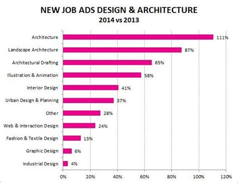 design jobs wales job boom in architecture and design across australia seek