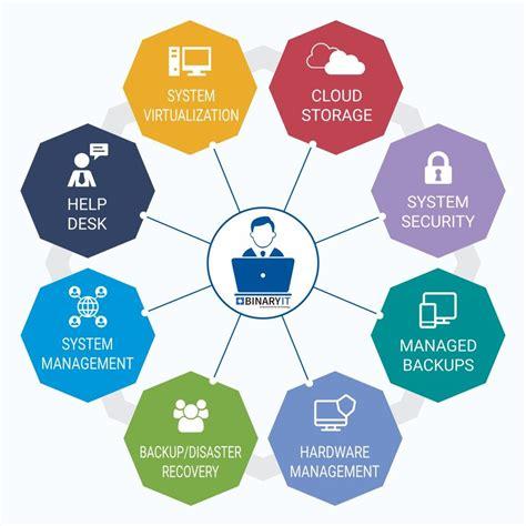 managed  services  support partner sydney binaryit