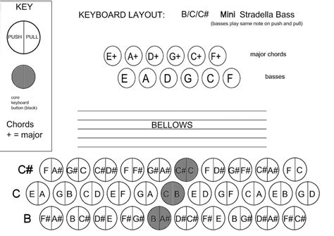 html layout buttons in a row keyboard layouts 3 row diatonic accordion