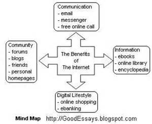 good essay writing brainstorm ideas for your essay