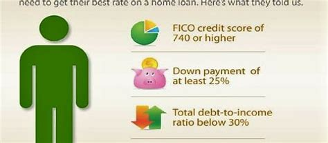 minimum credit score for house loan what is the minimum mortgage credit score in michigan