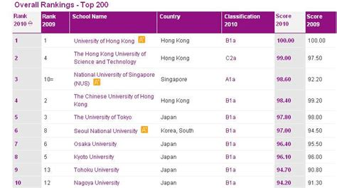 Hong Kong Mba Ranking by China Of Exeter Business School Study Abroad