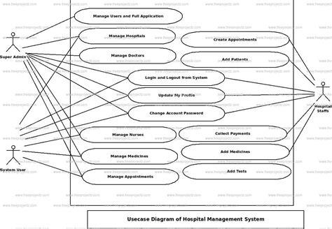 use diagram for hospital management system hospital management system use diagram uml diagram