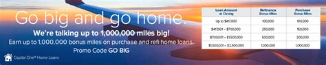 capital one home loans 1 000 000 bonus promotion