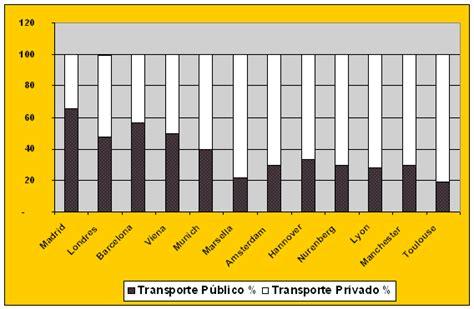 imagenes de sistemas inteligentes los sistemas inteligentes de transporte y sus efectos en