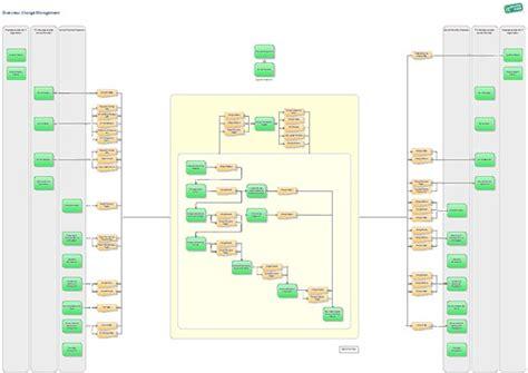 flowcharter free itil process model for igrafx