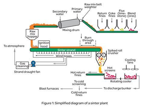 sinter plant process flow diagram continuous annealing and galvanizing lines