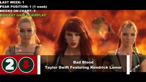2015 top summer songs vevo top 50 songs of the week june 16 2015 week 87 best