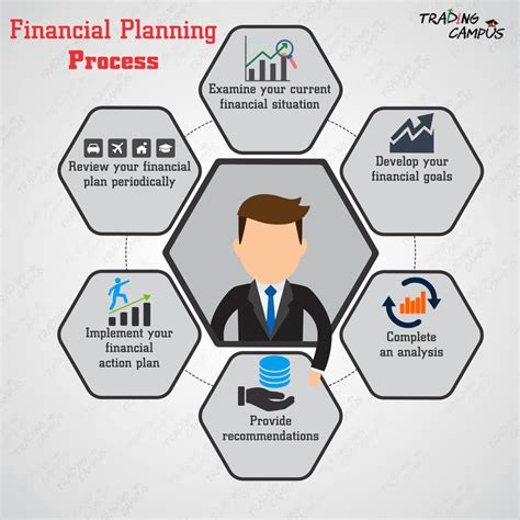 Planning Processes Brown Financial financial planning