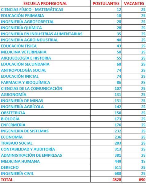 lista de ingresantes unsch del examen de admision 22 de quehacer universitario examen admision ordinarios unsch