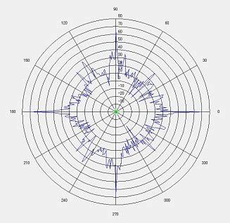 rcs simulation software aces