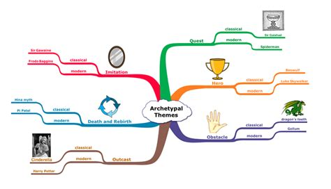 macbeth themes mind map use these english exles to integrate inspiration into