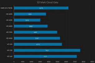 graphics card bench 16 best images of integrated intel hd graphics 530